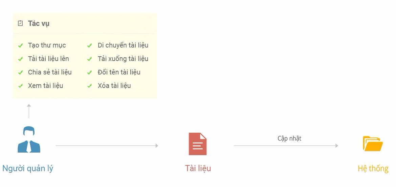 quy trình tài liệu