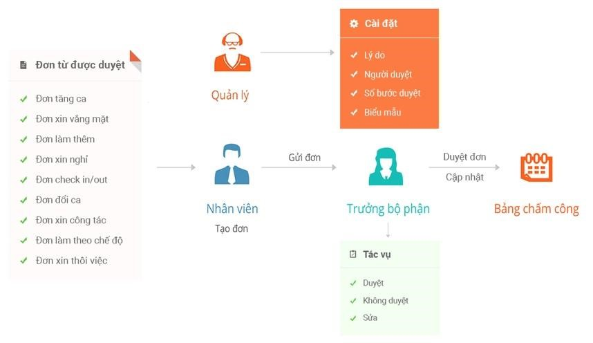 Số hóa hệ thống quản lý nhân sự đơn từ