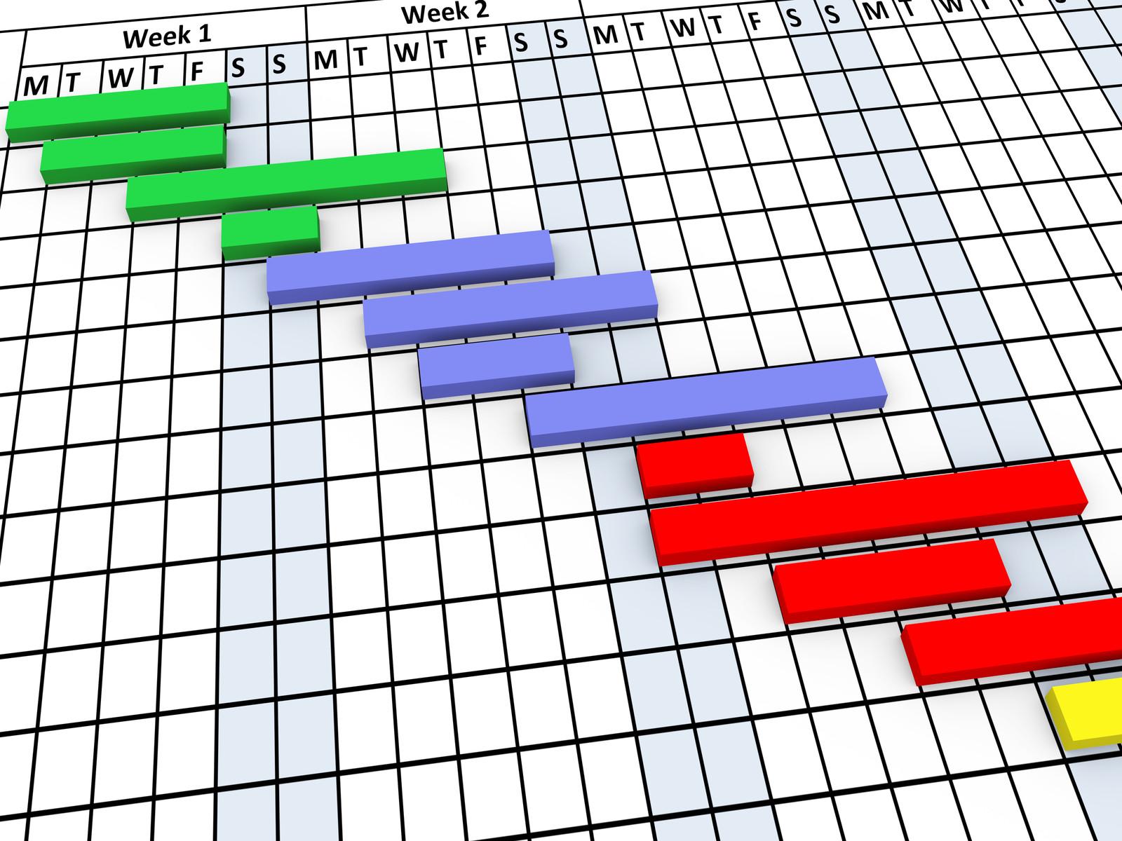 Phương pháp Kanban và Gantt Chart