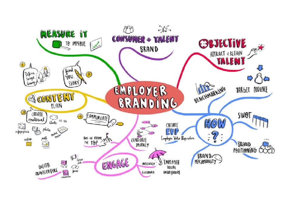 Employer Branding là gì? Ảnh hưởng đến doanh nghiệp ra sao?