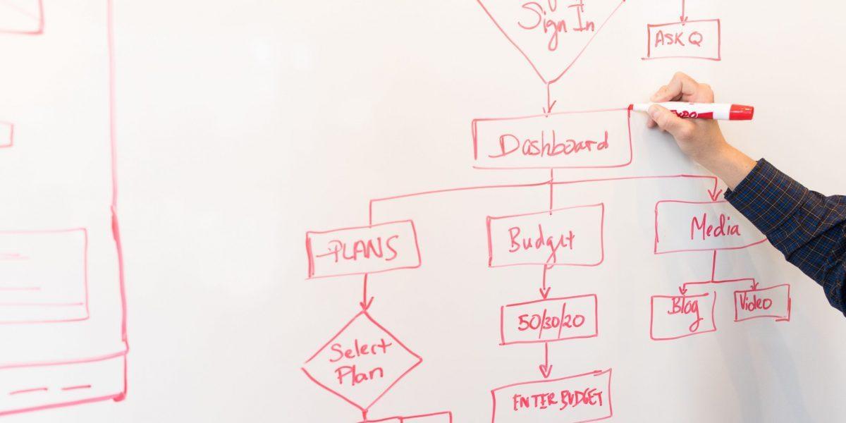 Đồng bộ quy trình – công việc: Giải pháp quản lý tối ưu