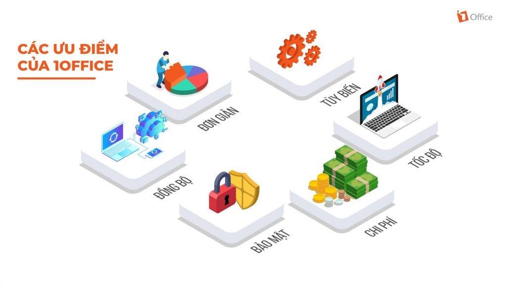 phần mềm quản trị doanh nghiệp, quản trị doanh nghiệp