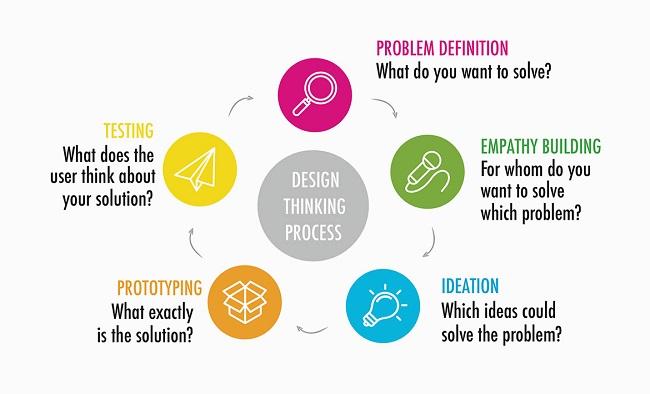 Design Thinking (Tư duy thiết kế) là một mô hình được tạo ra để giúp con người thiết kế giải pháp cho một vấn đề nào đó