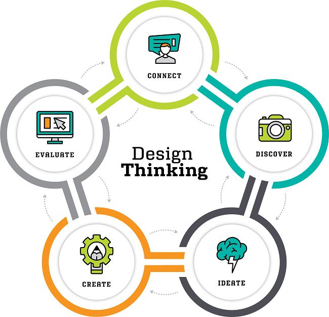 Design thinking cực kỳ hữu ích trong việc giải quyết các vấn đề chưa được xác định rõ ràng