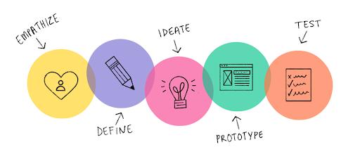 Design Thinking – Tư duy giải pháp đột phá cho doanh nghiệp!