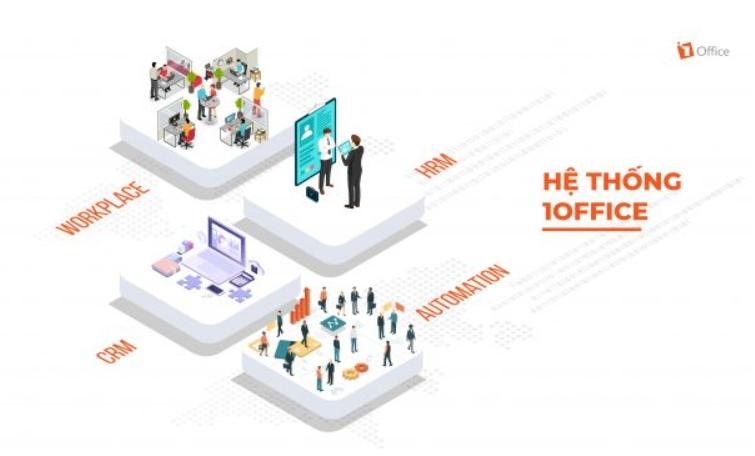 1Office – Giải pháp quản lý tổng thể doanh nghiệp
