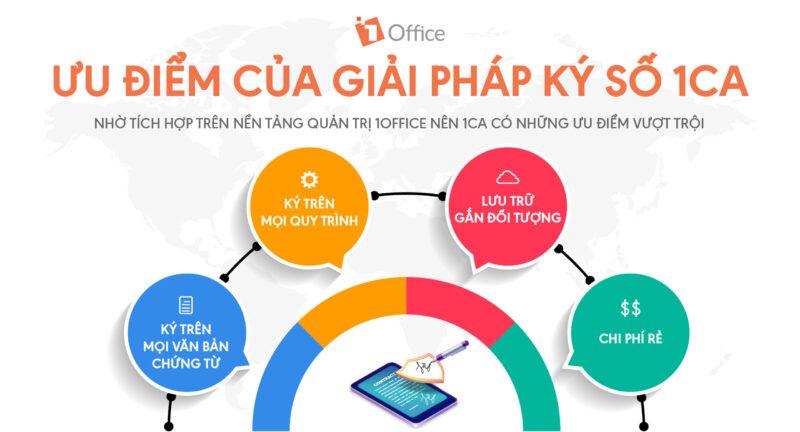 giải pháp chữ ký số 1Office dễ dàng